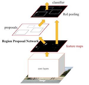 Region Proposal Network from Ren et al Faster RCNN